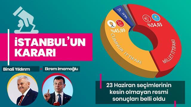 İstanbullular tercihini yaptı