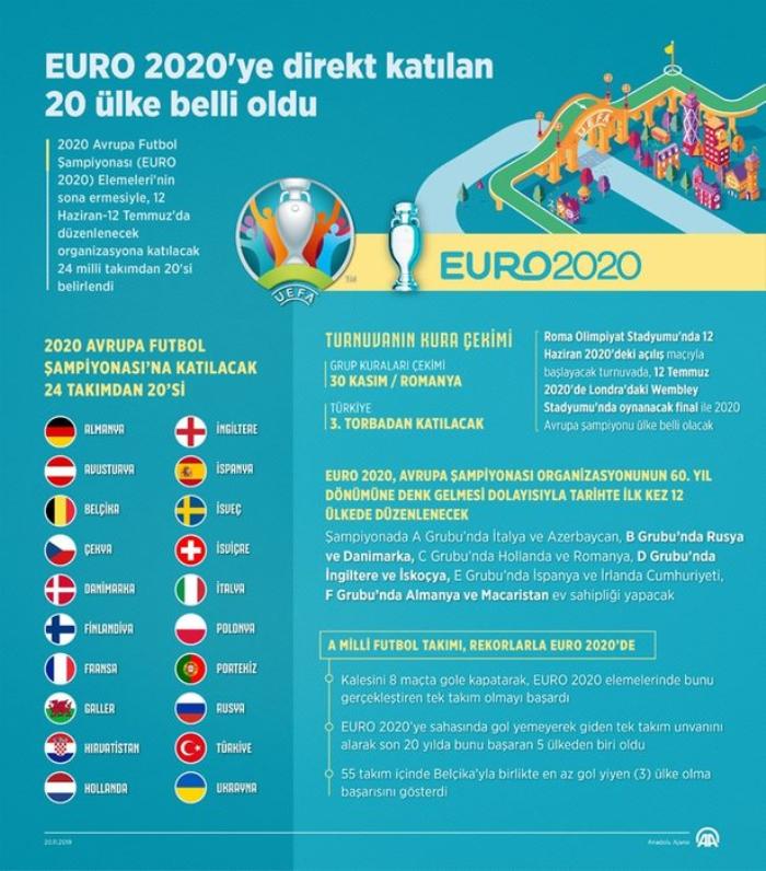A Milli Takım'ın EURO 2020'deki rakipleri belli oluyor! ile ilgili görsel sonucu