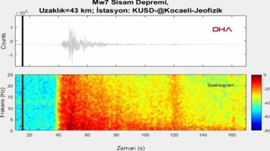 İşte İzmir depreminin ürküten sesi
